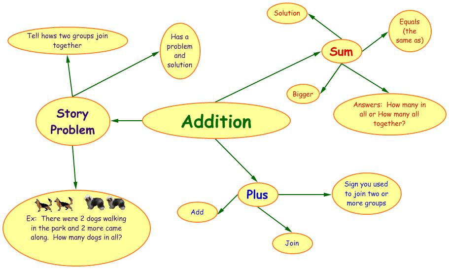 Lesson Plan 1/Concept Map   Kinder Kids Learning Together